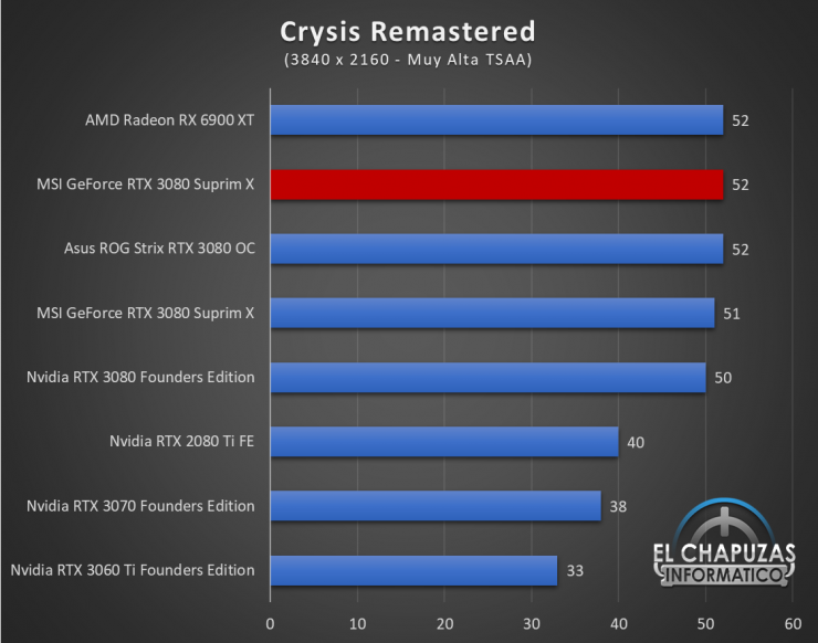 MSI GeForce RTX 3080 Suprim X Juegos QHD 6 1 740x582 89