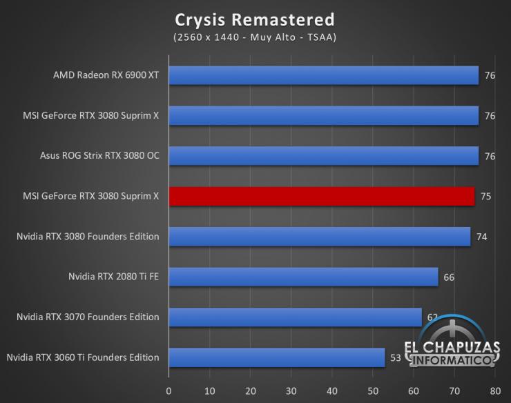MSI GeForce RTX 3080 Suprim X Juegos QHD 6 740x584 67