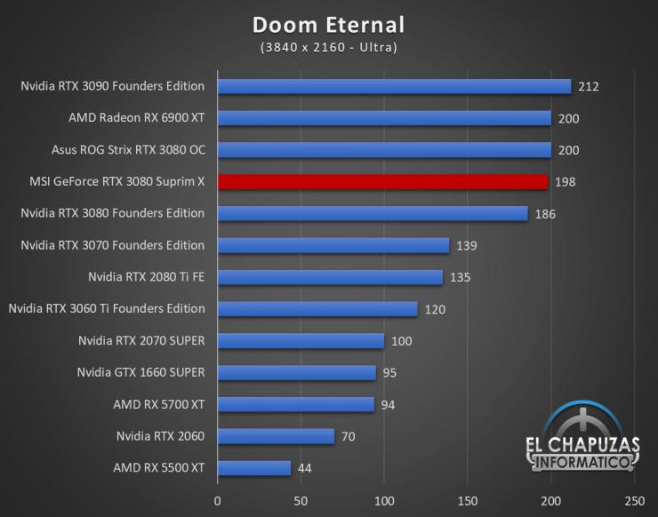 MSI GeForce RTX 3080 Suprim X Juegos QHD 8 1 740x582 91