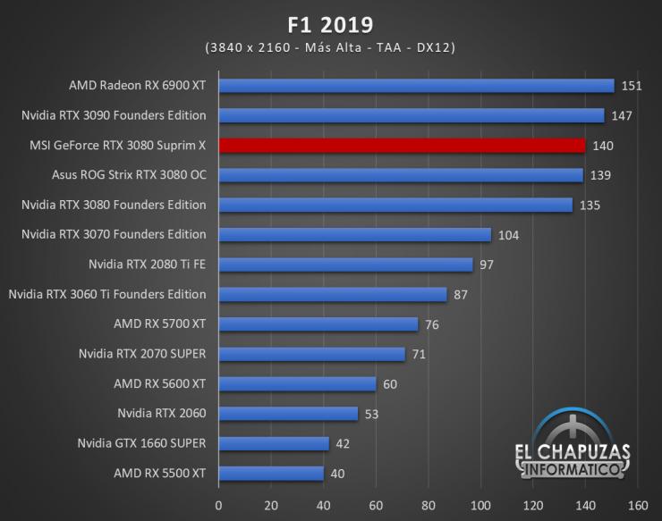 MSI GeForce RTX 3080 Suprim X Juegos QHD 9 1 740x583 92