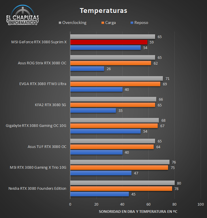 MSI GeForce RTX 3080 Suprim X Temperaturas 32