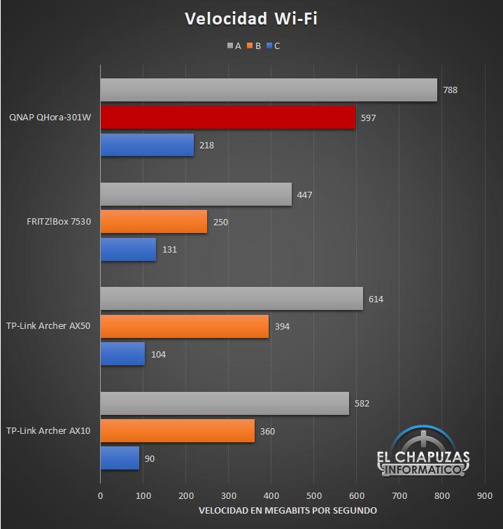 QNAP QHora-301W - Velocidad Wi-Fi