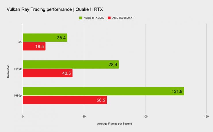 Quake II RTX AMD Radeon RX 6800 XT vs Nvidia GeForce RTX 3080 740x458 0