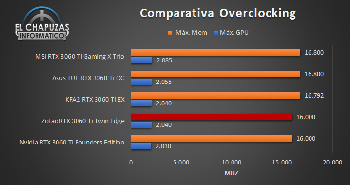 Zotac GeForce RTX 3060 Ti Twin Edge Comparativa OC 91