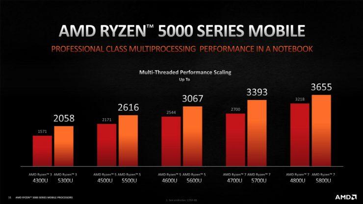 AMD Ryzen 7 5800U vs Ryzen 7 4800U multinucleo