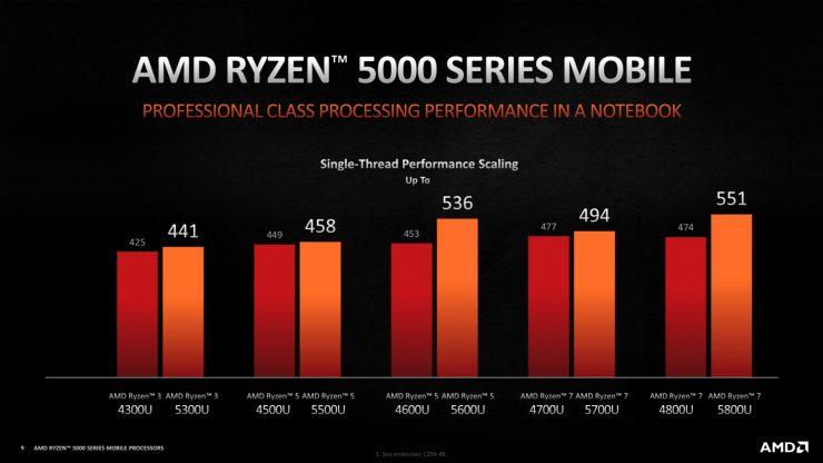 AMD Ryzen 7 5800U vs Ryzen 7 4800U rendimiento 1 nucleo