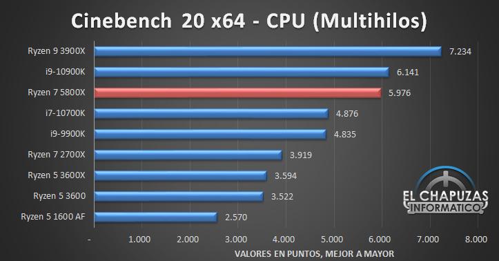 AMD Ryzen 7 5800X Benchmarks 1 10