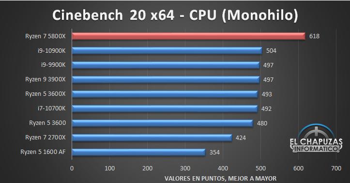 AMD Ryzen 7 5800X Benchmarks 2 11
