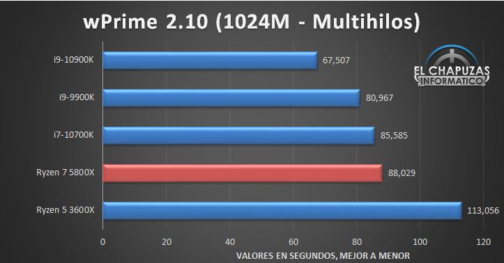 AMD Ryzen 7 5800X Benchmarks 3 12