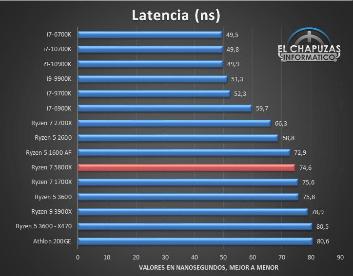 AMD Ryzen 7 5800X Benchmarks 5 14