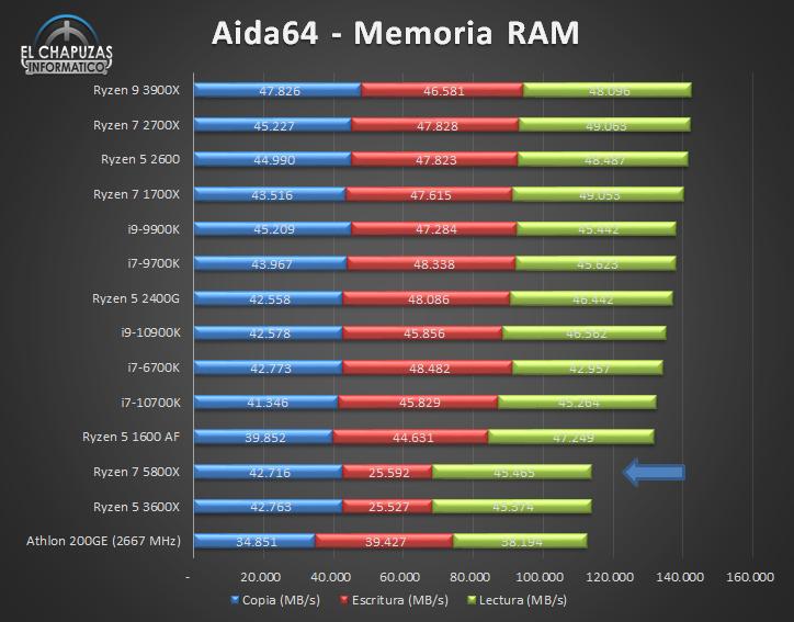 AMD Ryzen 7 5800X Benchmarks 6 15