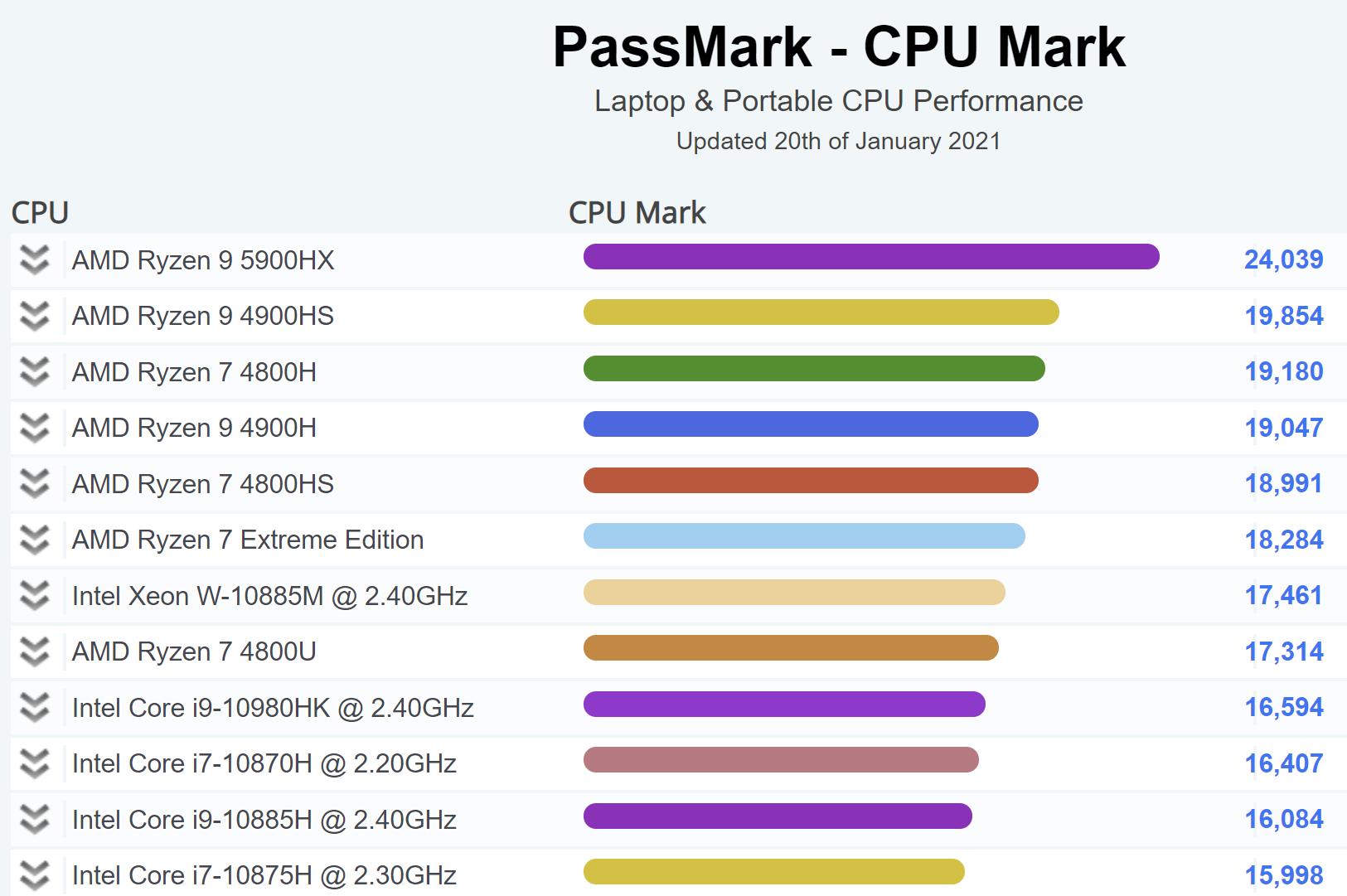 AMD Ryzen 9 5900HX en PassMark 0