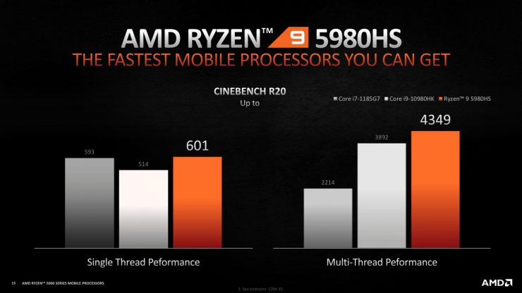 Ryzen 9 5980HS vs Core i9-10980HK