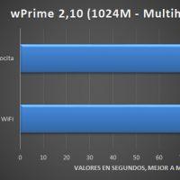 ASRock X570 PC Velocita Pruebas 2 200x200 24