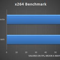 ASRock X570 PC Velocita Pruebas 3 200x200 25