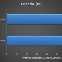 ASRock X570 PC Velocita Pruebas 4 200x200 26