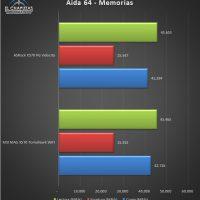 ASRock X570 PC Velocita Pruebas 5 200x200 27