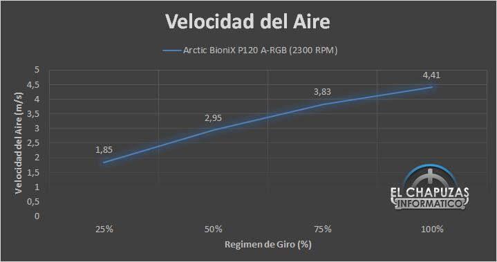 Arctic BioniX P120 A-RGB - Velocidad