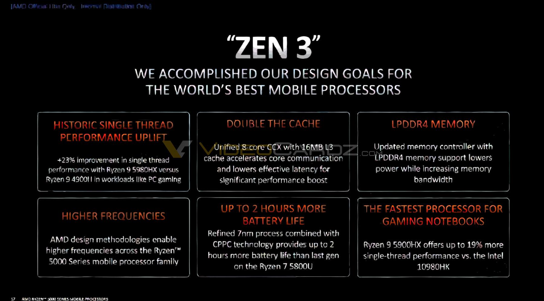 Arquitectura AMD Ryzen 5000 1 0