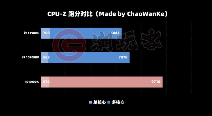 Intel Core i9-11900K en CPU-Z