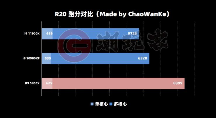 Intel Core i9-11900K en Cinebench R20