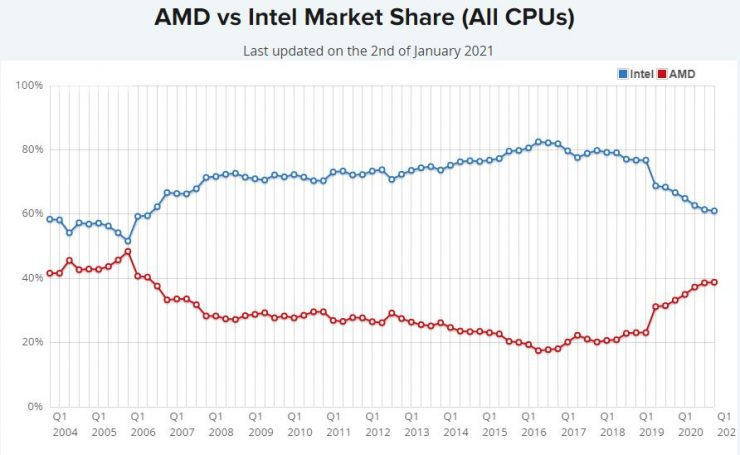 Cuota de mercado CPUs Intel vs AMD Q1 2021