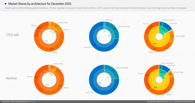 Cuota de mercado de plataformas AMD e Intel en Mindfactory en Diciembre 2020