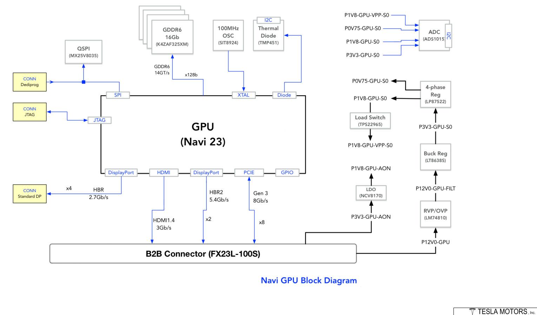 Diagrama AMD Navi 23 en un Tesla Model S 0