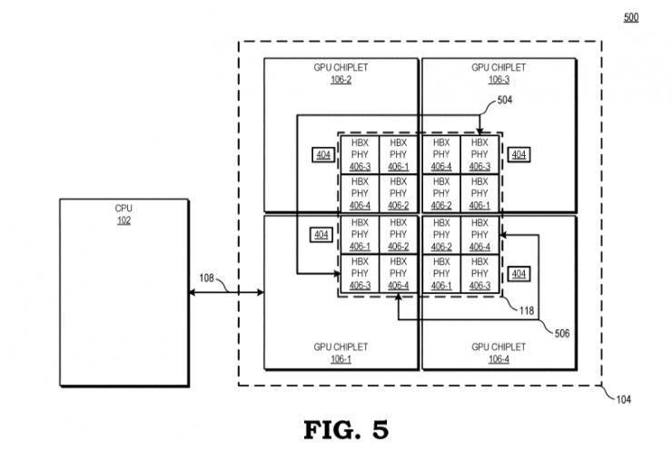 Diagrama de la GPU de AMD con cuatro chips graficos