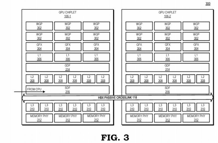 Diagrama de la GPU de AMD y memoria cache con diseño chiplet