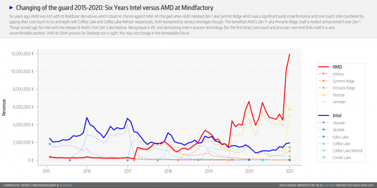 Ingresos provenientes de la venta de CPUs AMD e Intel en Mindfactory en Diciembre 2020