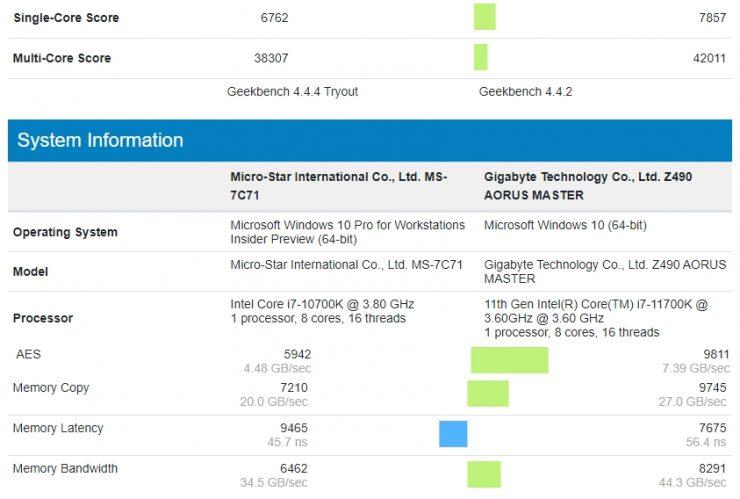 Intel Core i7-11700K vs Core i7-11700K @ 5.20 GHz