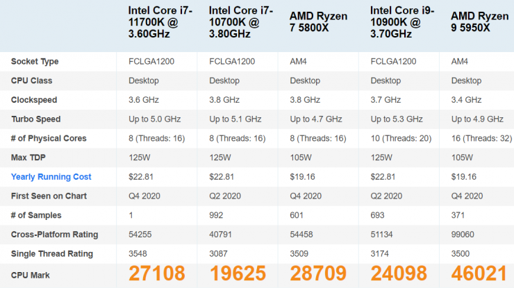 Intel Core i7-11700K vs Ryzen 7 5800X