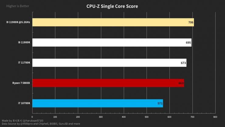 Intel Core i9-11900K CPU-Z Mononúcleo