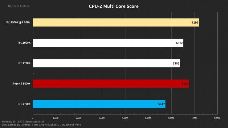 Intel Core i9-11900K CPU-Z Multinúcleo