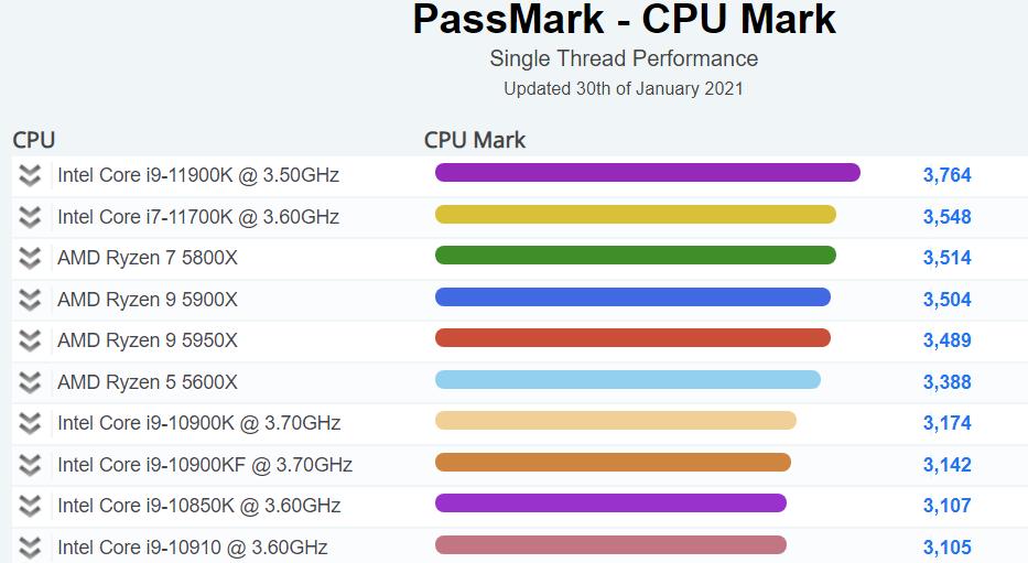 Intel Core i9 11900K en PassMark mononucleo 0