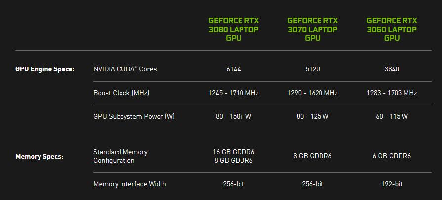 Nvidia GeForce RTX 30 Mobile TDPs 0