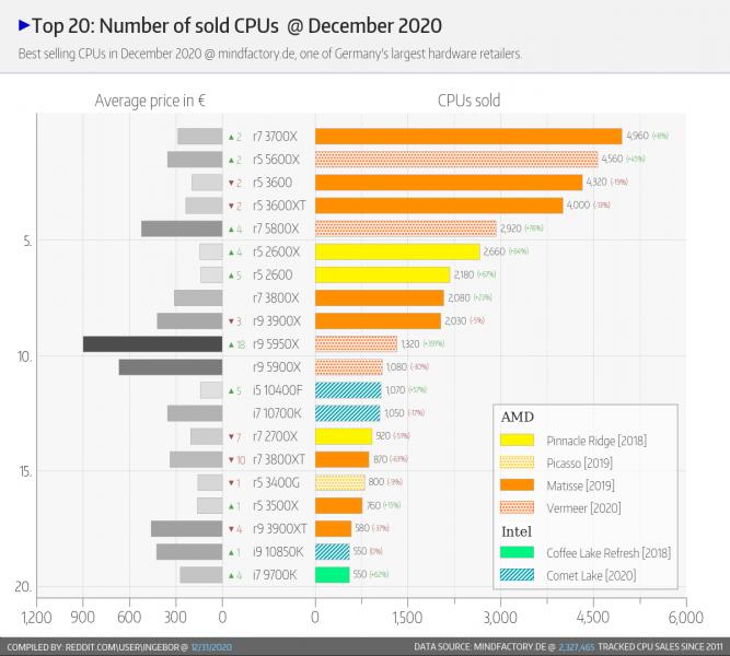 Top 20 de las CPUs más vendidas en Mindfactory en Diciembre 2020