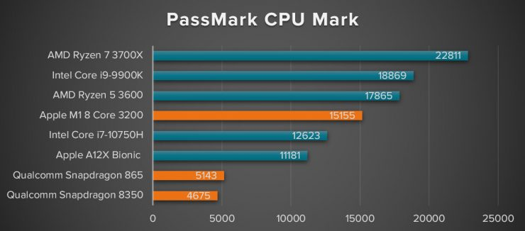 Apple M1 - PassMark PerformanceTest CPU Mark