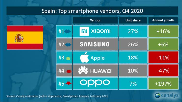 Cuota de mercado móvil en España