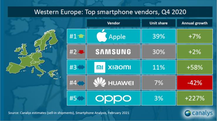 Cuota de mercado móvil en Europa