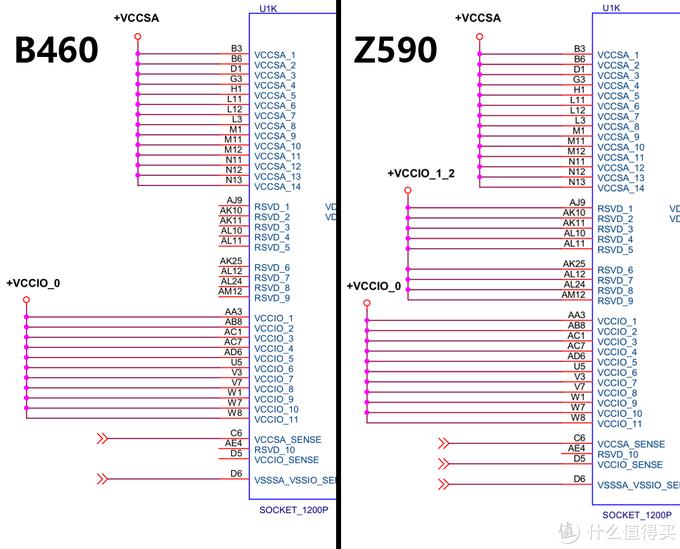 Alimentación chipset Intel B460 vs Z590