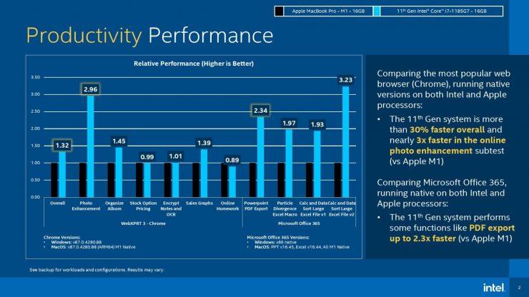 Intel Core i7-1185G7 vs Apple M1 - Benchmark