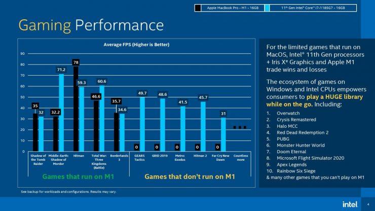 Core i7-1185G7 vs Apple M1 - Gaming