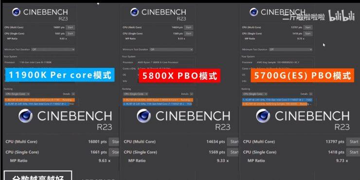 Intel Core i9-11900K vs AMD Ryzen 7 5800X vs AMD Ryzen 7 5700G - Cinebench R23