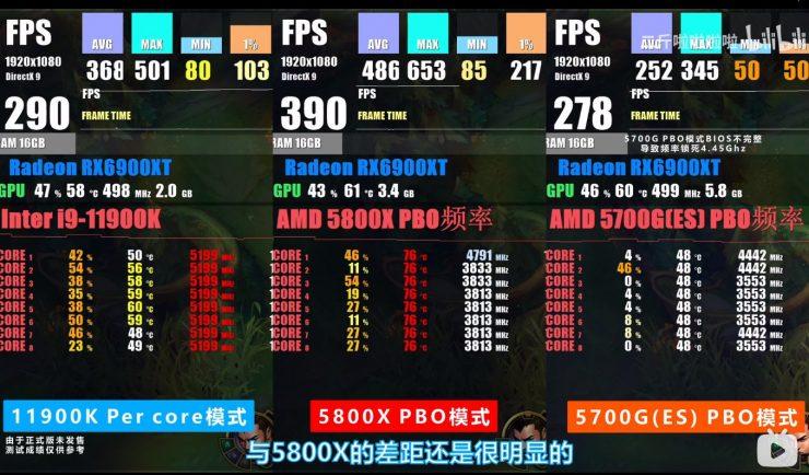 Intel Core i9-11900K vs AMD Ryzen 7 5800X - Temperaturas
