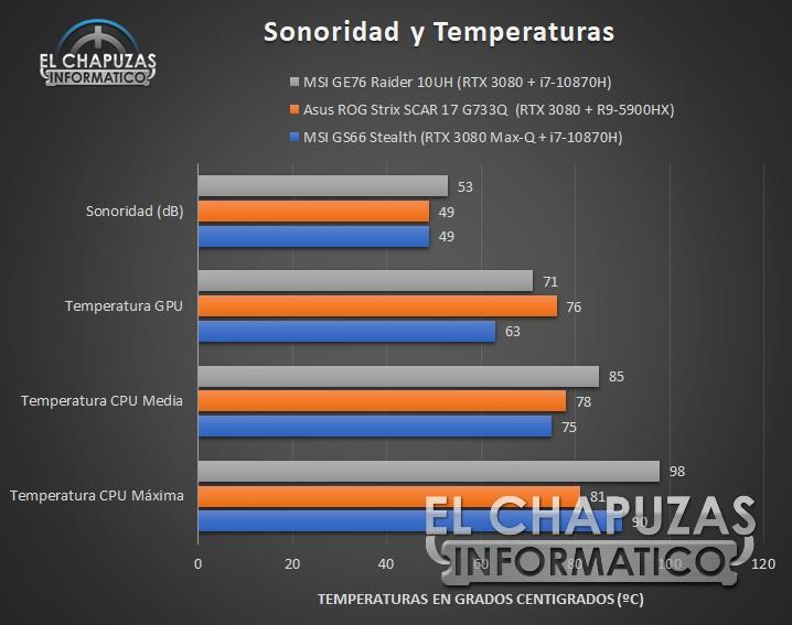 MSI GE76 Raider 10UH - Sonoridad y temperaturas