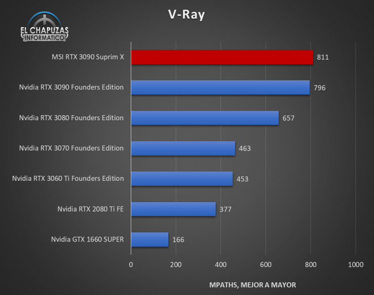 MSI GeForce RTX 3090 Suprim X Benchmarks 6 740x584 38