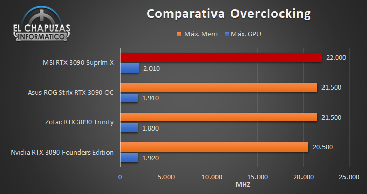 MSI GeForce RTX 3090 Suprim X Comparativa OC 106