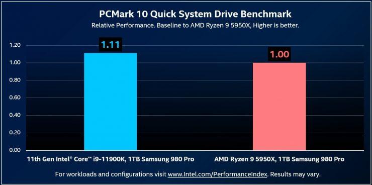 Intel Core i9-11900K vs AMD Ryzen 9 5950X SSD PCIe 4.0